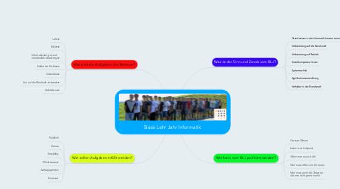 Mind Map: Basis Lehr Jahr Informatik