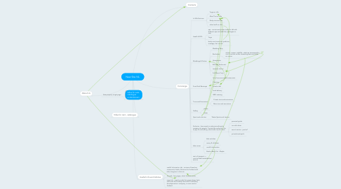 Mind Map: New Site IVL
