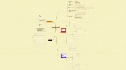 Mind Map: SCRUM vs. KANBAN