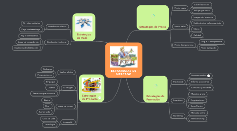 Mind Map: ESTRATEGIAS DE MERCADO