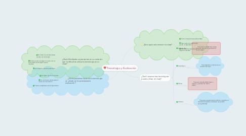 Mind Map: Tecnología y Evaluación