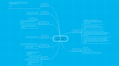 Mind Map: Funsiones de un administrador