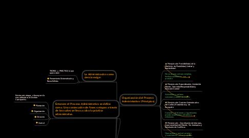 Mind Map: PROCESO DE ADMINISTRACION