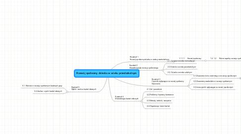 Mind Map: Rozwój społeczny dziecka w wieku przedszkolnym