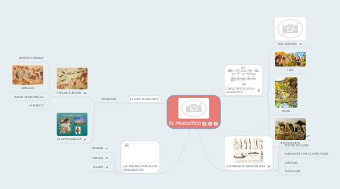 Mind Map: EL PALEOLÍTICO