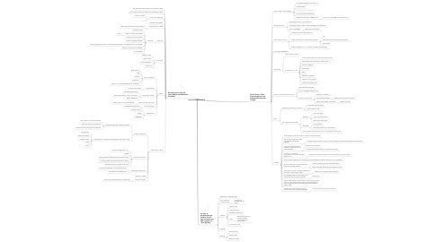 Mind Map: Search Labs Business 2