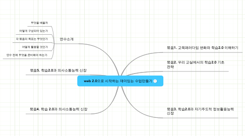 Mind Map: web 2.0으로 시작하는 재미있는 수업만들기