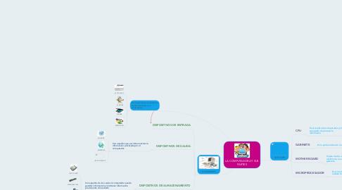 Mind Map: LA COMPUTADORA Y SUS PARTES
