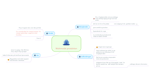 Mind Map: Multimodal produktion