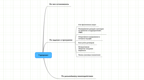 Mind Map: Горпроект