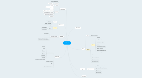 Mind Map: S-Classic