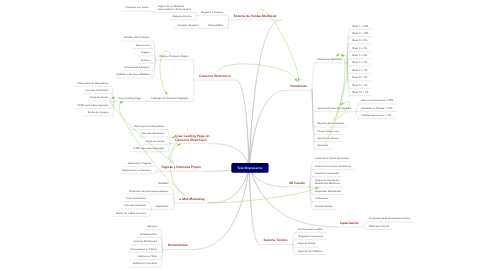 Mind Map: Tele Empresarios