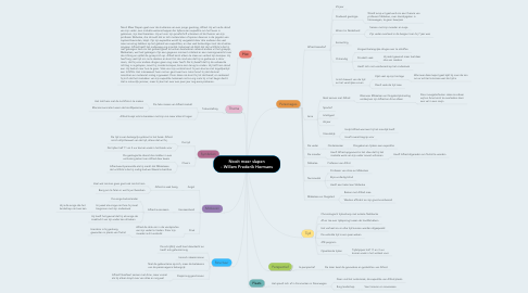 Mind Map: Nooit meer slapen - Willem Frederik Hermans