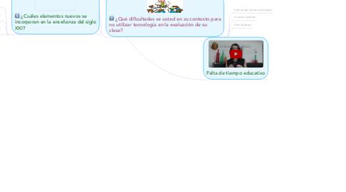 Mind Map: TALLER EVALUACIÓN FORMATIVA