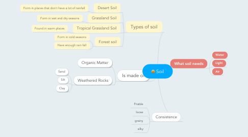 Mind Map: Soil