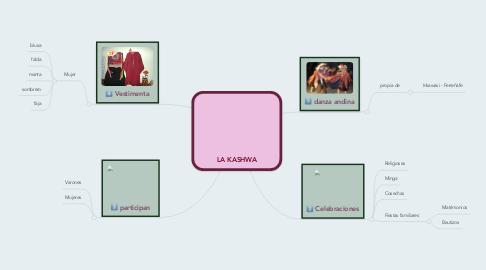 Mind Map: LA KASHWA