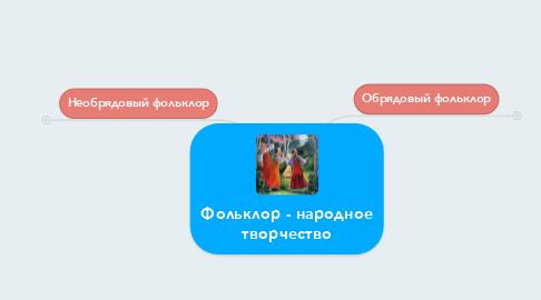 Mind Map: Фольклор - народное творчество