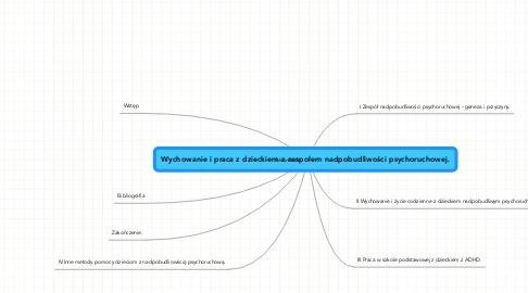 Mind Map: Wychowanie i praca z dzieckiem z zespołem nadpobudliwości psychoruchowej.