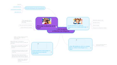 Mind Map: Evaluación de los aprendizajes en ambientes tecnológicos.