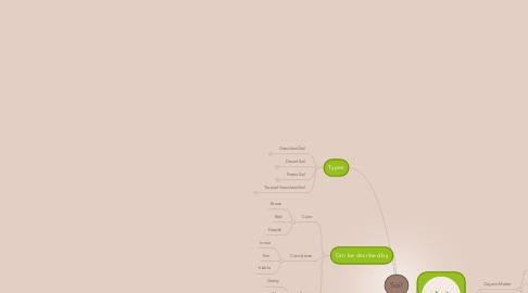 Mind Map: Soil
