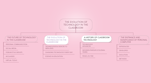 Mind Map: THE EVOLUTION OF TECHNOLOGY IN THE CLASSROOM