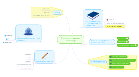 Mind Map: A history of classroom technology