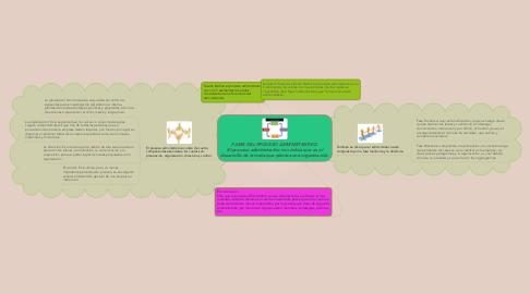 Mind Map: FASES DEL PROCESO ADMINISTRATIVO. El proceso administrativo nos indica que es el desarrollo de la meta que plantea una organización.