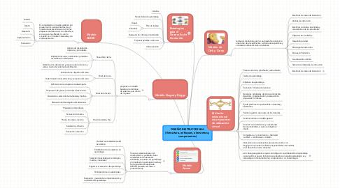 Mind Map: DISEÑO INSTRUCCIONAL (Estructura, enfoques, elementos y componentes)