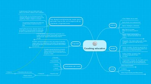Mind Map: Coaching educativo