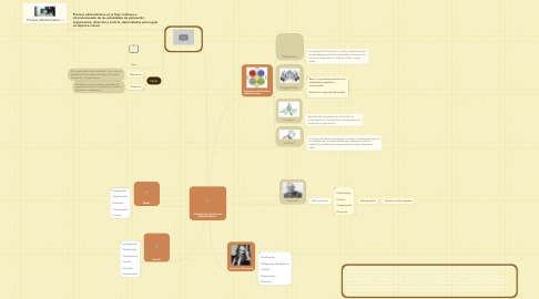 Mind Map: Clasificación de Proceso Administrativo :