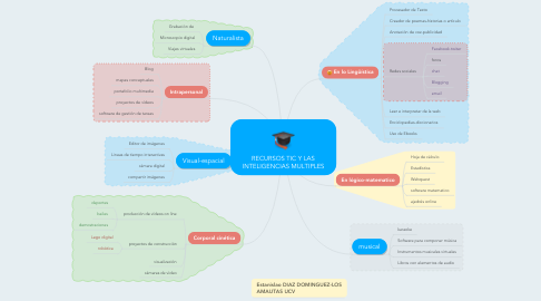 Mind Map: RECURSOS TIC Y LAS INTELIGENCIAS MULTIPLES
