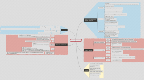Mind Map: The Information Cycle