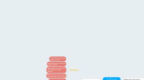 Mind Map: Phát triển Fanpage:  XÀI TIÊN THÔNG MINH VỚI QUẢNG CÁO GOOGLE ADWORDS