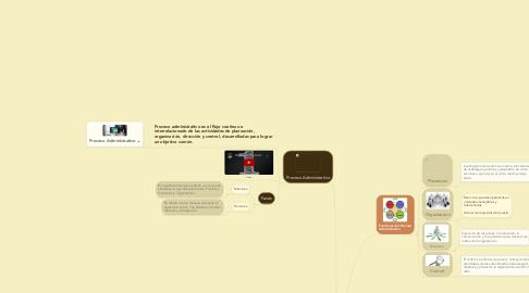 Mind Map: Copy of Clasificación de Proceso Administrativo :