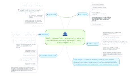 Mind Map: PIA2 :  projets e-FRAN - espaces de formation, de recherche et d'animation numériques - Réf BO  n°30 du 23 juillet 2015