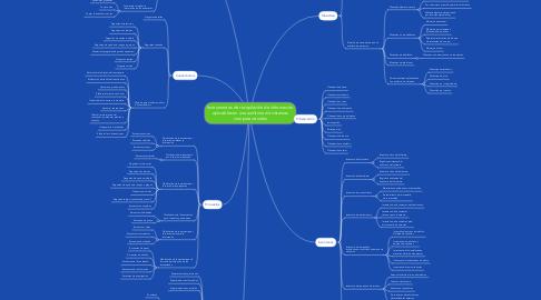 Mind Map: Instrumentos de recopilación de información aplicables en una auditoría de sistemas computacionales
