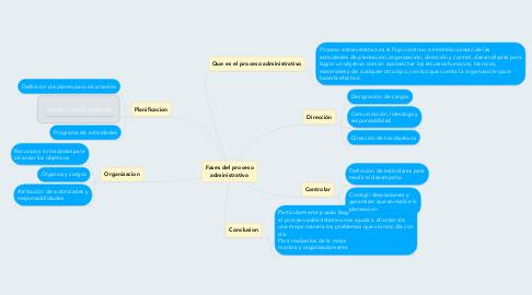 Mind Map: Fases del proceso administrativo