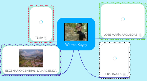 Mind Map: Warma Kuyay
