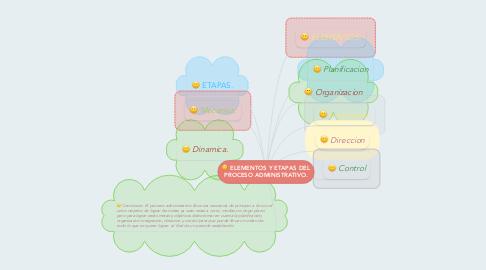 Mind Map: ELEMENTOS Y ETAPAS DEL PROCESO ADMINISTRATIVO.