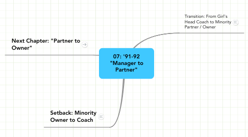"Mind Map: 07: '91-92 ""Manager to Partner"""