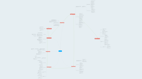 Mind Map: ISO 22317