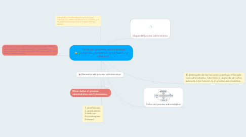 Mind Map: Fases del procesos administrativo: presicion, planeacion, organizacion y direccion.