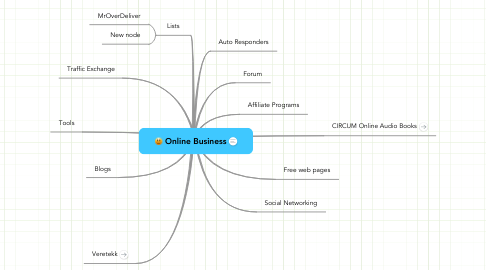 Mind Map: Online Business