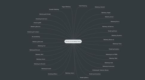 Mind Map: TIPOS DE MARKETING