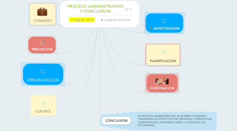 Mind Map: PROCESO ADMINISTRATIVO Y CONCLUSION