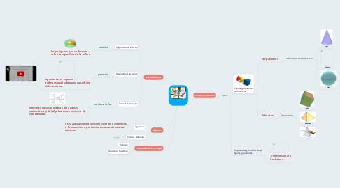 Mind Map: -