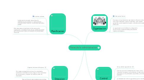 Mind Map: Fases de la administracion