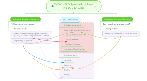 Mind Map: WIDA's ELD Standards Utilized in ESOL 1A Class