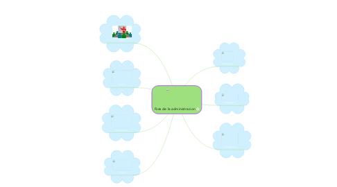 Mind Map: Fses de la administracion