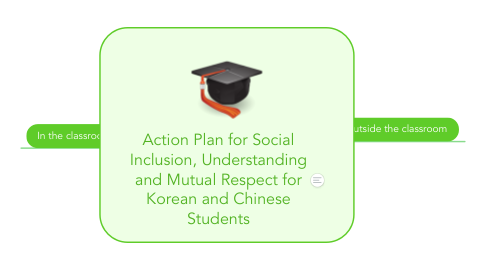 Mind Map: Action Plan for Social Inclusion, Understanding and Mutual Respect for Korean and Chinese Students